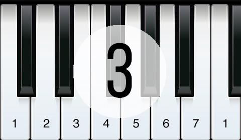Музыкальная теория для начинающих ЧАСТЬ ТРЕТЬЯ.